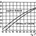 Bőrhőmérséklet sugárzó, illetve konvekciós fűtéseknél